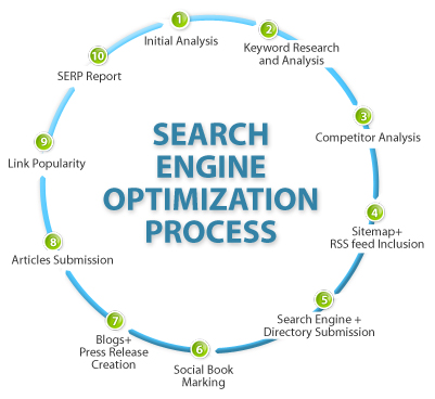 6 Reasons to Use SEO in Mukilteo
